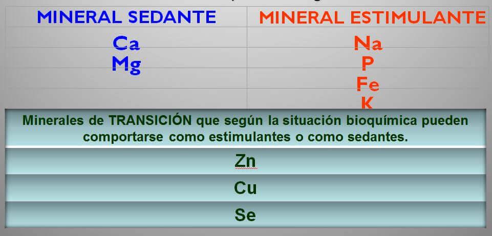 centro de mineralograma en Barcelona