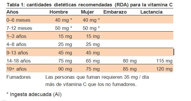 tabla-vitamina-C