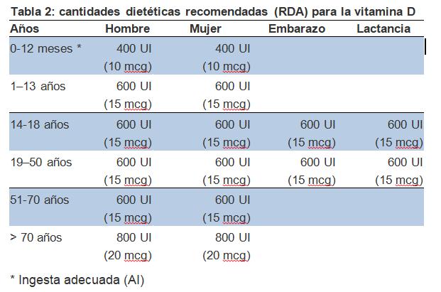 tabla-vitamina-D